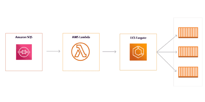 Scaling on AWS ECS Fargate for application and events with SQS & Lambda