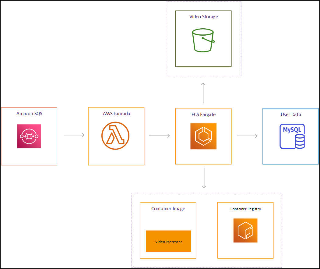 AWS ECS Fargate Integration Architecture with SQS and Lamda